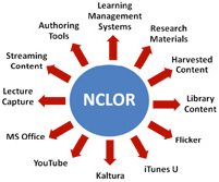 nclor-graphic